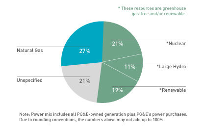 PG&E's 2011 Electric Power Mix