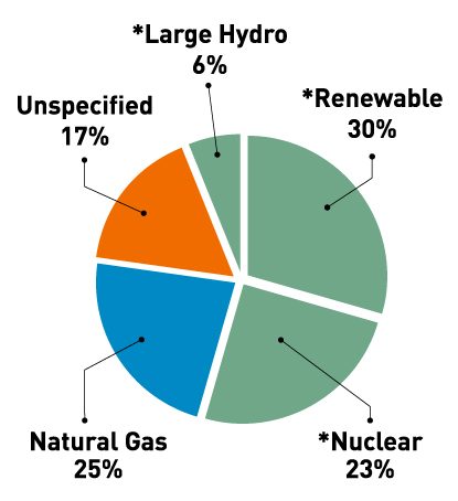 Clean Energy Chart: 6 percent large hydro; 30 percent renewable; 23 percent nuclear; 25 percent natural gas; 17 percent unspecified