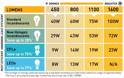 Led watt conversion light replacement guide idavidmcallen