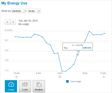 My Energy daily electricy use chart