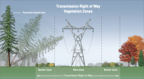 Right-of-way transmission line zones