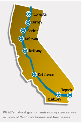 PG&E's natural gas transmission system serves millions of California homes and businesses.