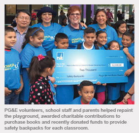 PG&E volunteers, school staff and parents helped repaint the playground, awarded charitable contributions to purchase books and recently donated funds to provide safety backpacks for each classroom