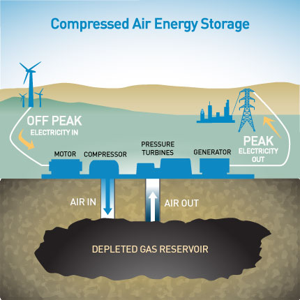 Is Compressed Natural Gas Renewable Energy