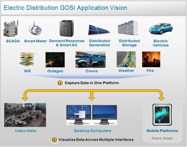 chart displaying Electric Distribution GOSI Application Vision