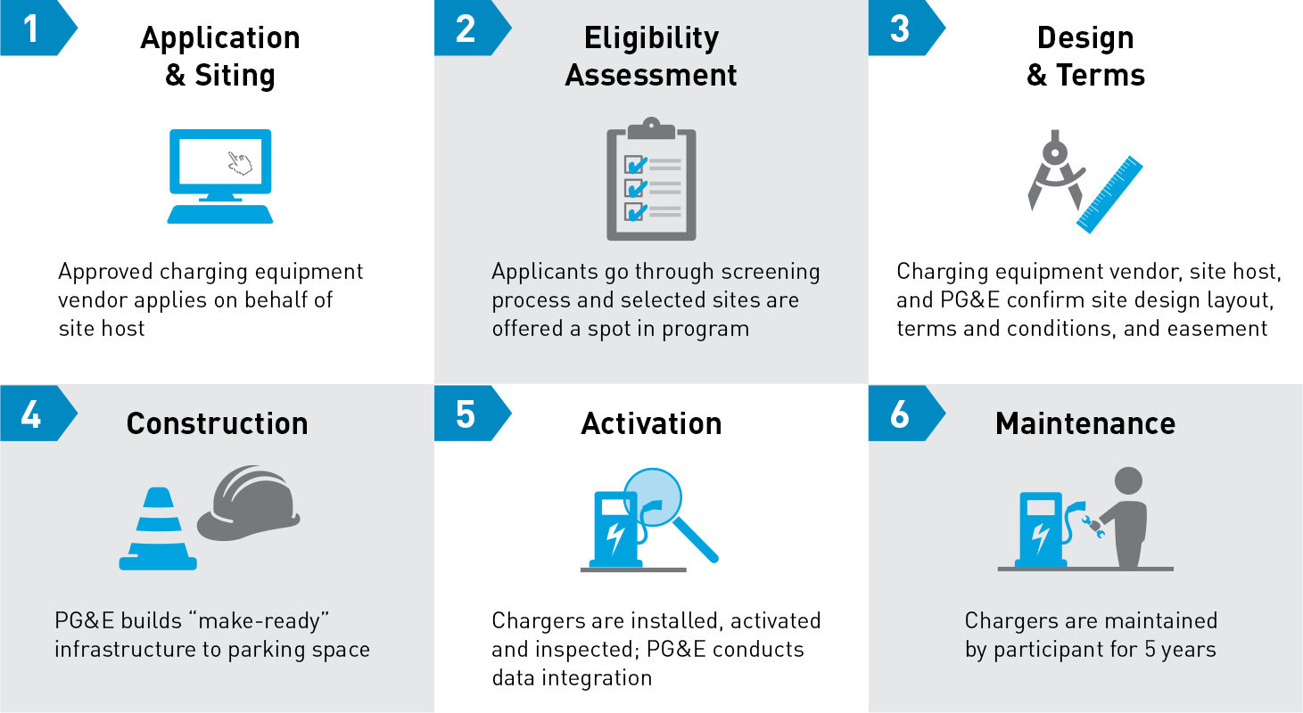 EV Fast Charge Program process from application to activation