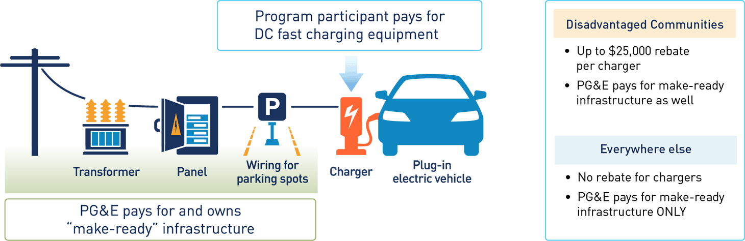 PG&E pays for and owns the electrical infrastructure from the pole to the parking space. Site hosts work with one of the approved vendors to select their fast charger equipment package and determine the best model for ownership and operation.