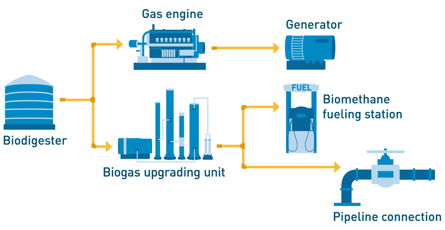 PG&E\'s commitment to biomethane
