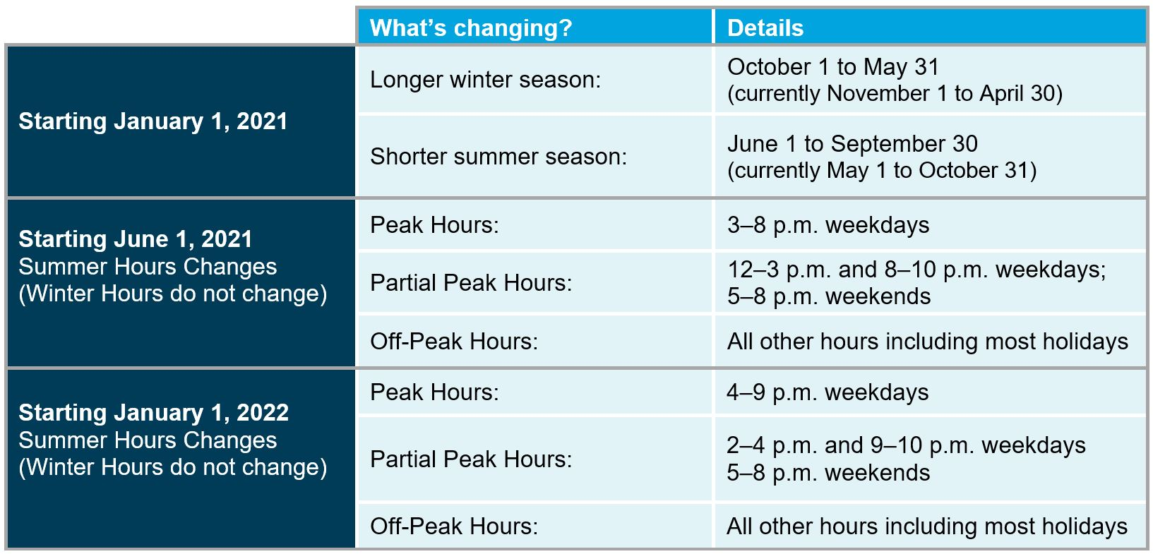 Timeline of Time -of-Use Plans (E-6) and (EM-TOU) Season dates, Peak, Partial Peak, and Off-Peak hours.