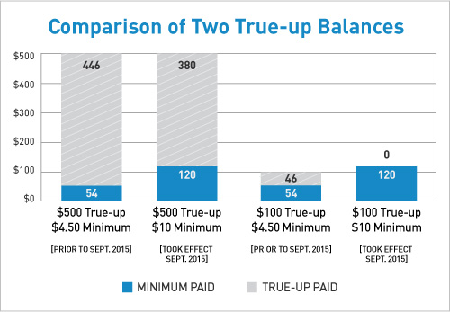 Comparison of Two True-up Balances: $500 True-up/$4.50 (Prior to Spet. 2015) Minimum-54 Minimum, 446 True-up; $500 True-up/$10 (Took Effect Spet. 2015) Minimum-120 Minimum, 380 True-up; $100 True-up/$4.50 (Prior to Spet. 2015) Minimum-54 Minimum, 46 True-up; $100 True-up/$10 (Took Effect Spet. 2015) Minimum-120 Minimum, 0 True-up