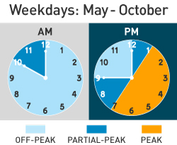 Costs are lowest on weekdays from May to October from Midnight to 10 AM; highest from 1 PM to 7 PM; and medium at other times