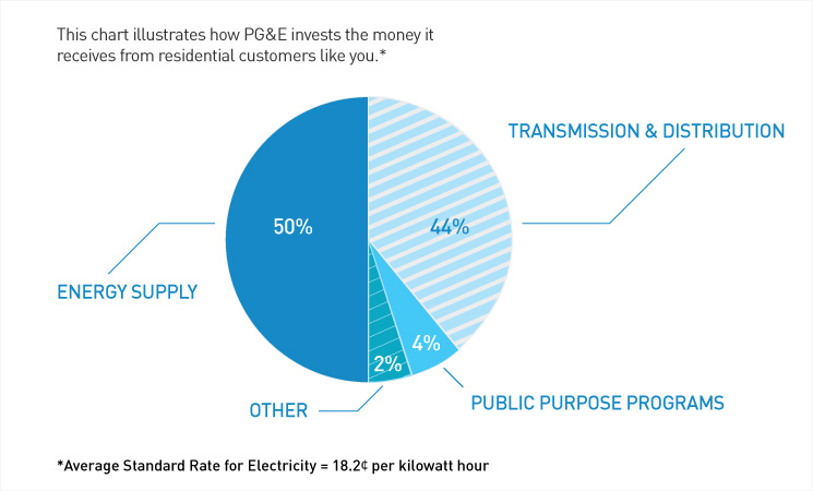 Pie Chart Energy Supply 50 Transmission And Distribution 44 Public Purpose