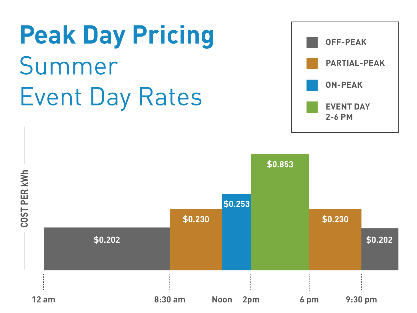 Peak day Pricing Summer Event Day Rates