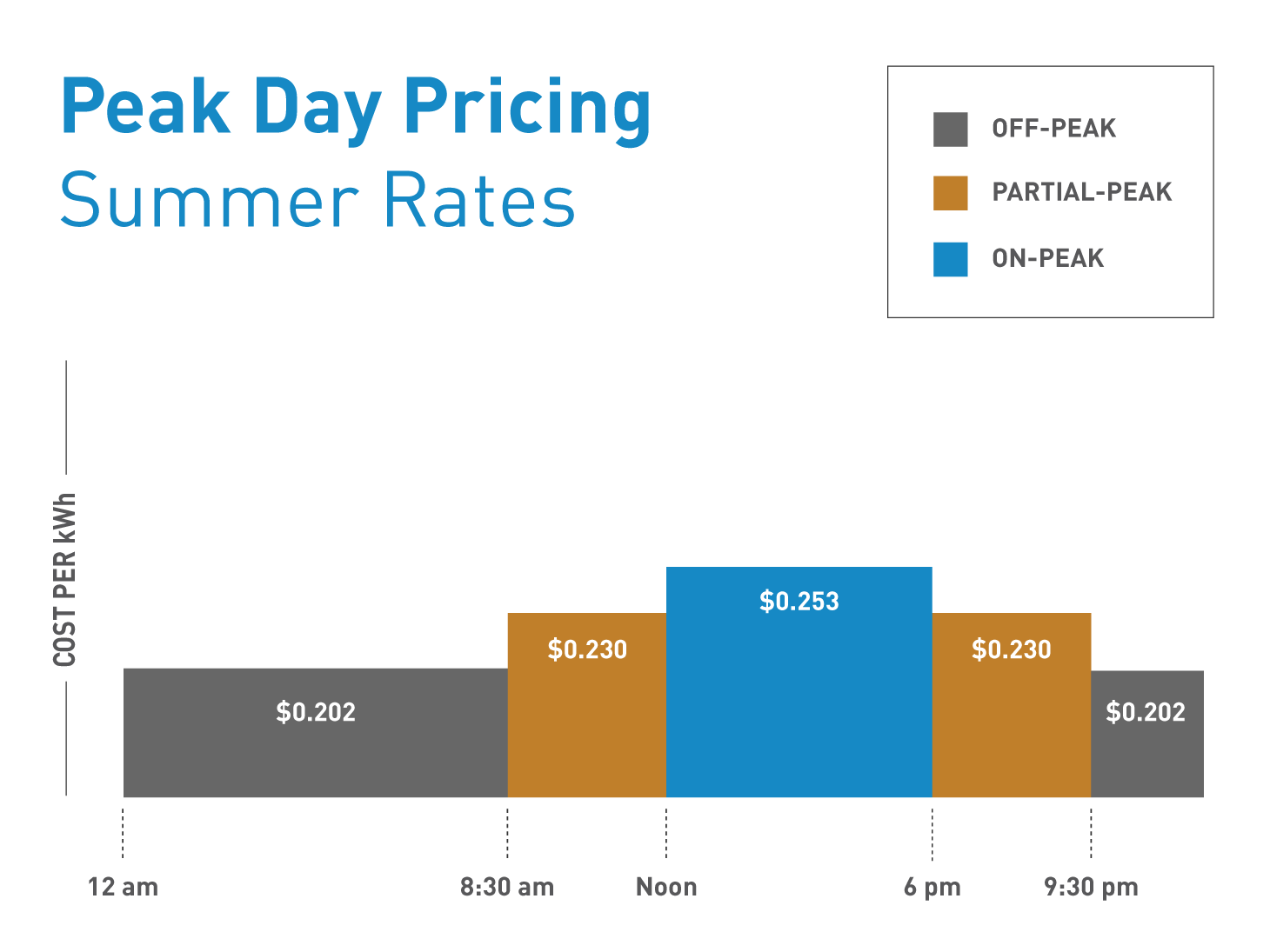 peak day pricing summer rates
