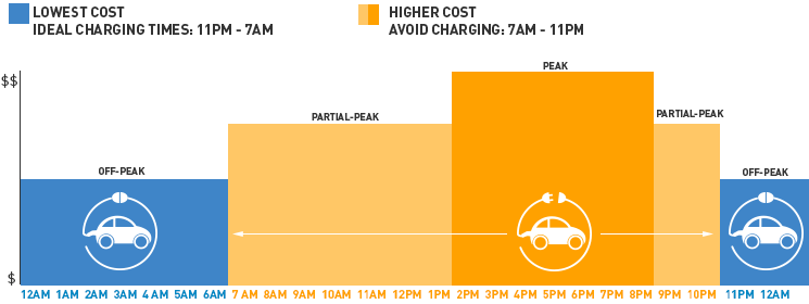 Lowest Cost Ideal Charging Times Off Peak