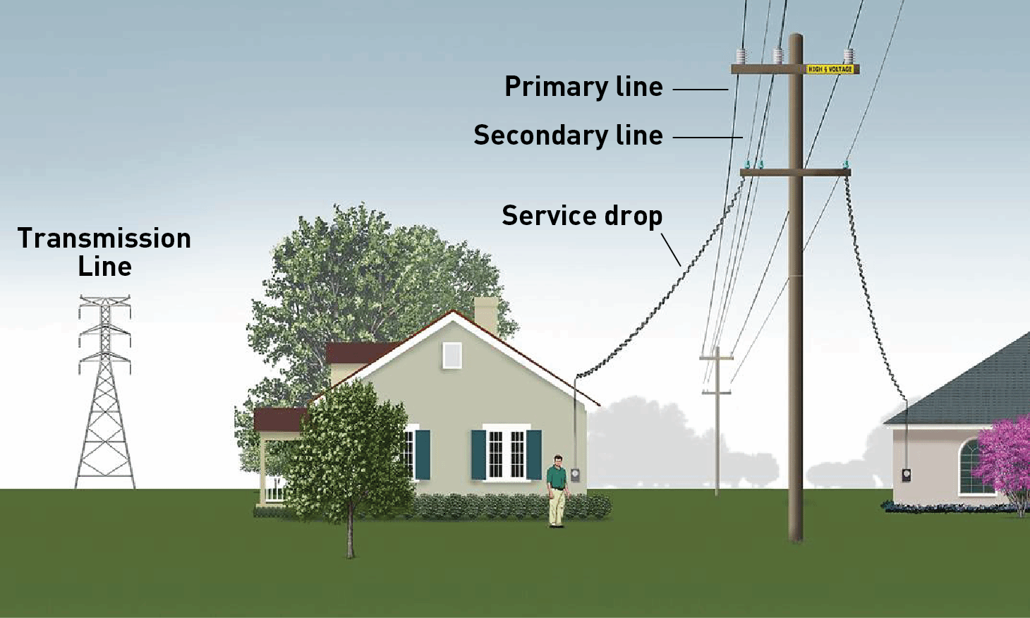 Safety Near Power Lines. Stay Safe. Wiring. Hazord Saftey A Diagram Of A House At Scoala.co