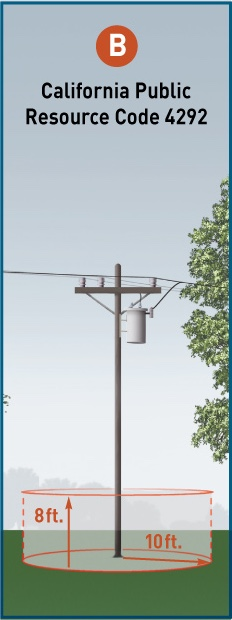 PRC 4292 requires that PG&E maintain a firebreak of at least 10 feet in radius of a utility pole, with tree limbs within the 10-foot radius of the pole being removed up to 8 feet above ground. From 8 feet to conductor height requires removal of dead, diseased or dying limbs and foliage.