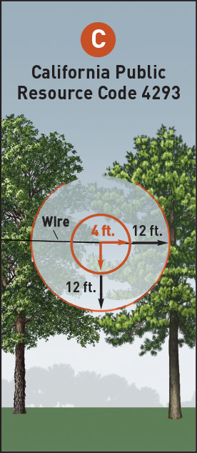 PRC 4293 requires a 4-foot minimum clearance be maintained for power lines between 2,400 and 72,000 volts, and a 10-foot clearance for conductors 115,000 volts and above. It also requires the removal of dead, diseased, defective and dying trees that could fall into the lines.