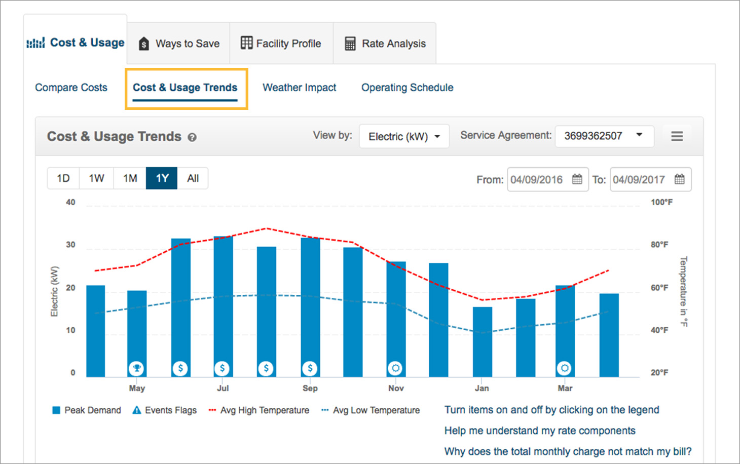 cost and usage trends example screenshot