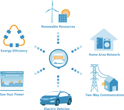 How Smartmeter Connects Us To The Smart Grid