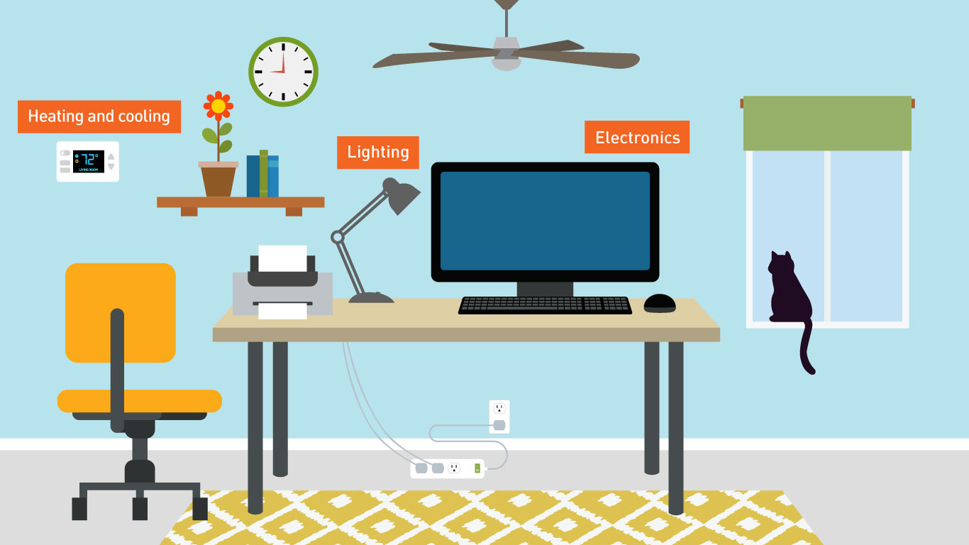 Home office that includes a wall clock, shelf with books and flowerpot, chair, rug, desk and a cat sitting in a windowsill, a smart thermostat set at 72 degrees, ceiling fan, window shade, computer printer, desk lamp, power surge protector, desktop computer and mouse. Text above the smart thermostat reads heating and cooling. Text above the desk lamp reads Lighting. Text above the desktop computer reads Electronics.