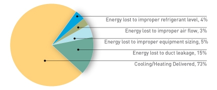 Why Typical Ac Installations Lose Energy