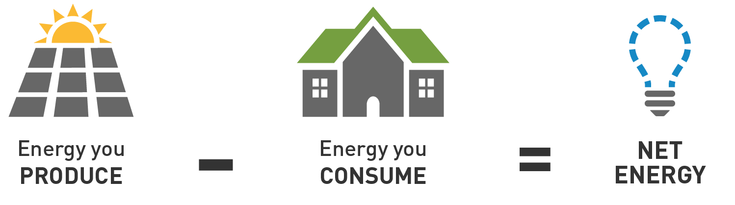 Net Energy Metering Nem And Your Bill