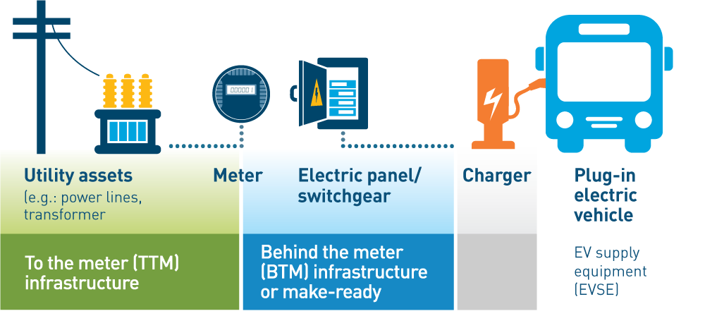 Through the EV Fleet Program, PG&E will construct, own, and maintain all electrical infrastructure from the transformer to the customer's meter.