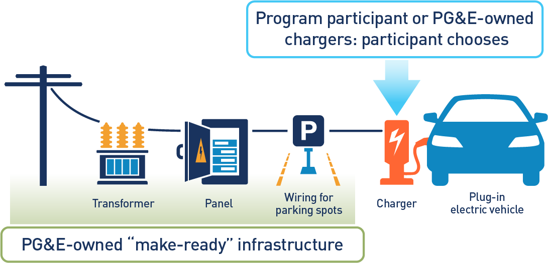 "Image of: PG&E-owned ""make-ready"" infrastructure including the electric pole, transformer, panel, and wiring for parking spots; charger, with note indicating this can be owned by the program participant or PG&E, depending on what the participant chooses; and plug-in electric vehicle."