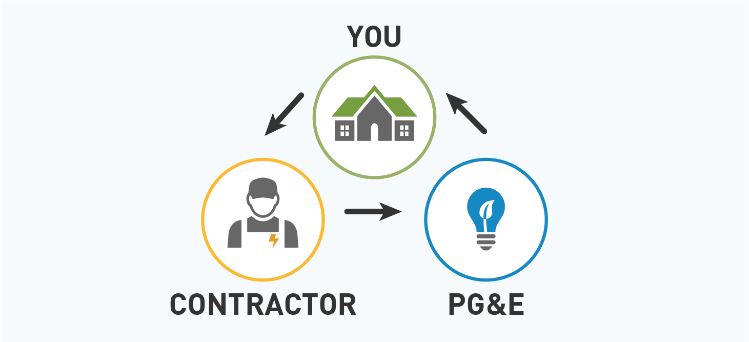 Learn the roles you, your contractor and PG&E each play in the solar energy adoption process.