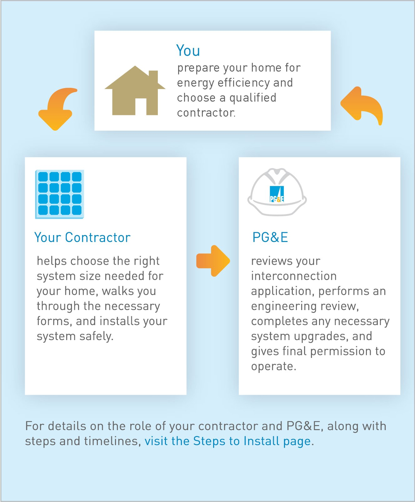 Diagram depicting role of homeowner, contractor and PGE
