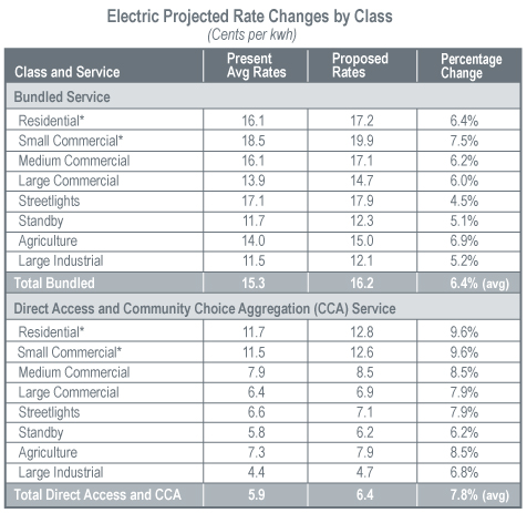 Electric Projected Rate Changes by Class
