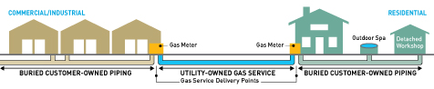 gas service in graphically