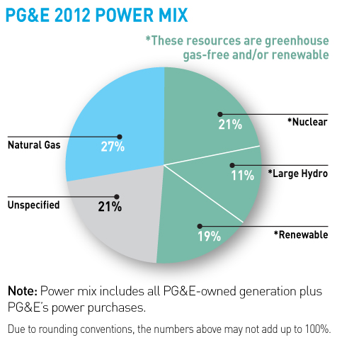 Pie chart showing 2012 Power Mix