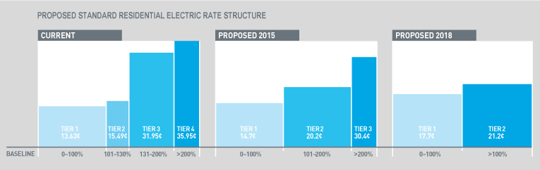 Chart showing changes in the residential tiered rate structure