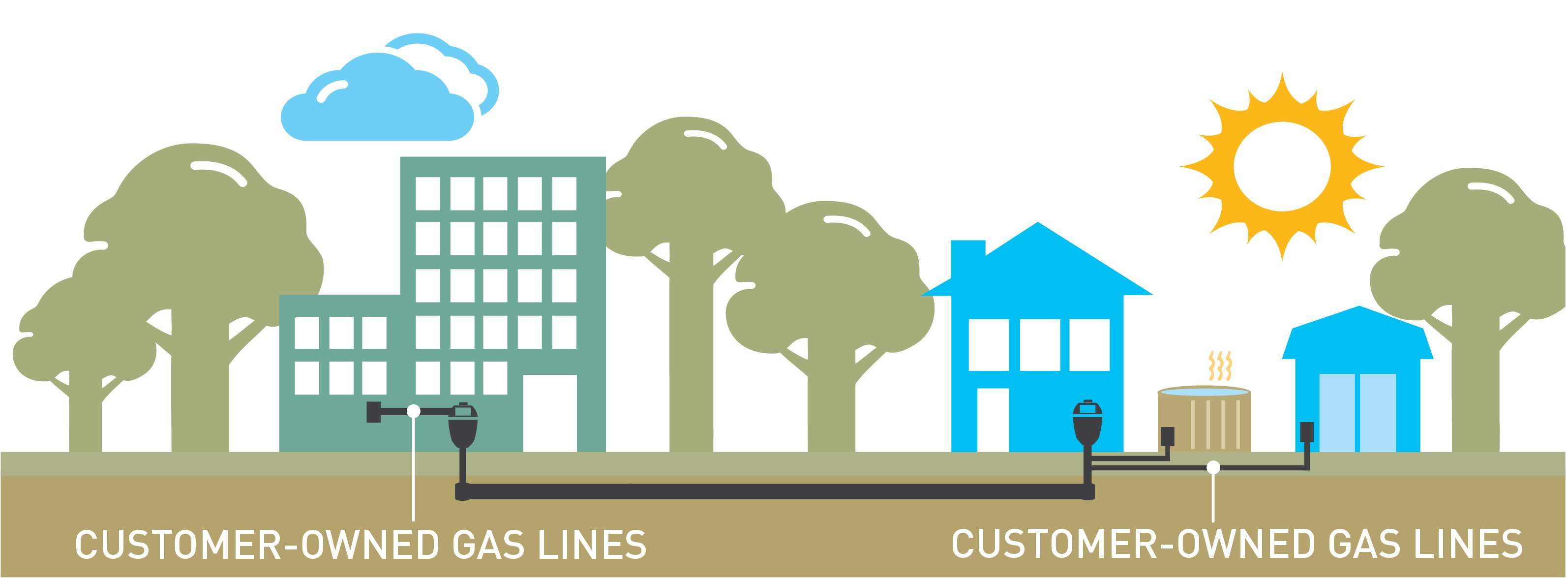 illustration of customer owned gas lines