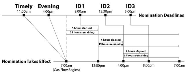 Elapsed Pro Rata Scheduled Quantity – Natural Gas Scheduler
