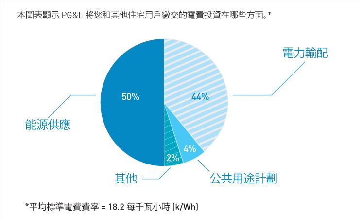 本圖表顯示 PG&E 將您和其他住宅用戶繳交的電費投資在哪些方面