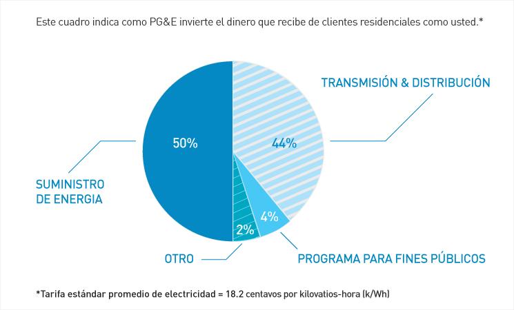 Este cuadro indica cómo PG&E invierte el dinero que recibe de clientes residenciales como usted
