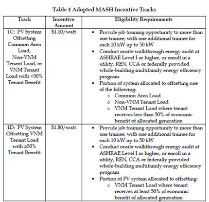 Adopted MASH Incentive Tracks