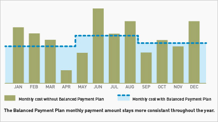 The Balanced Payment Plan monthly payment amount stays consistent throughout the year.