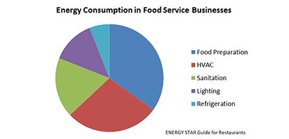 Restaurant energy efficiency