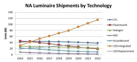Integrated LED luminaires for residential and commercial properties, with current annual North American shipments of about 40 million, are expected to overtake shipments of all other types of lighting this year.