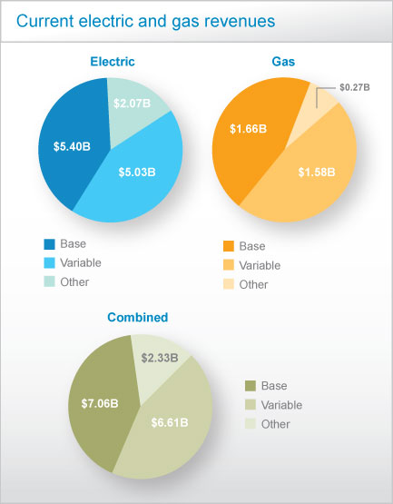 Current electric and gas revenues