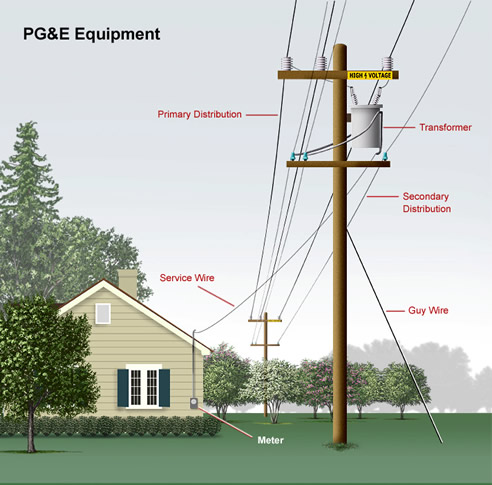 PG&E Equipment