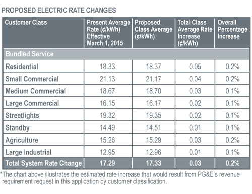 Projected Electric Rate Changes