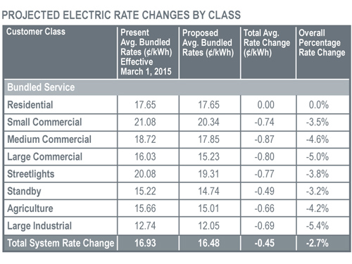 Projected Electric Rate Changes by Class