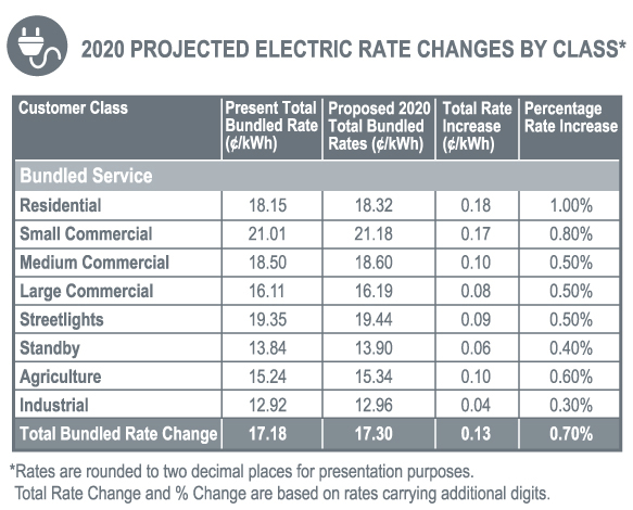 2020 Projected Electric Rate Changes