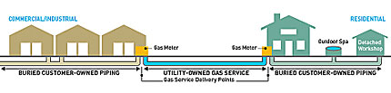 Dot Gas Graphic